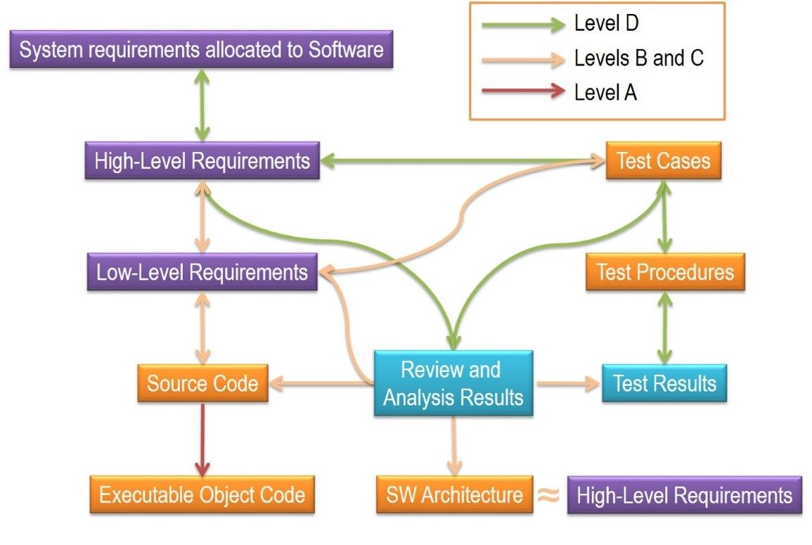 Requirement Traceability Matrix Template For Testing