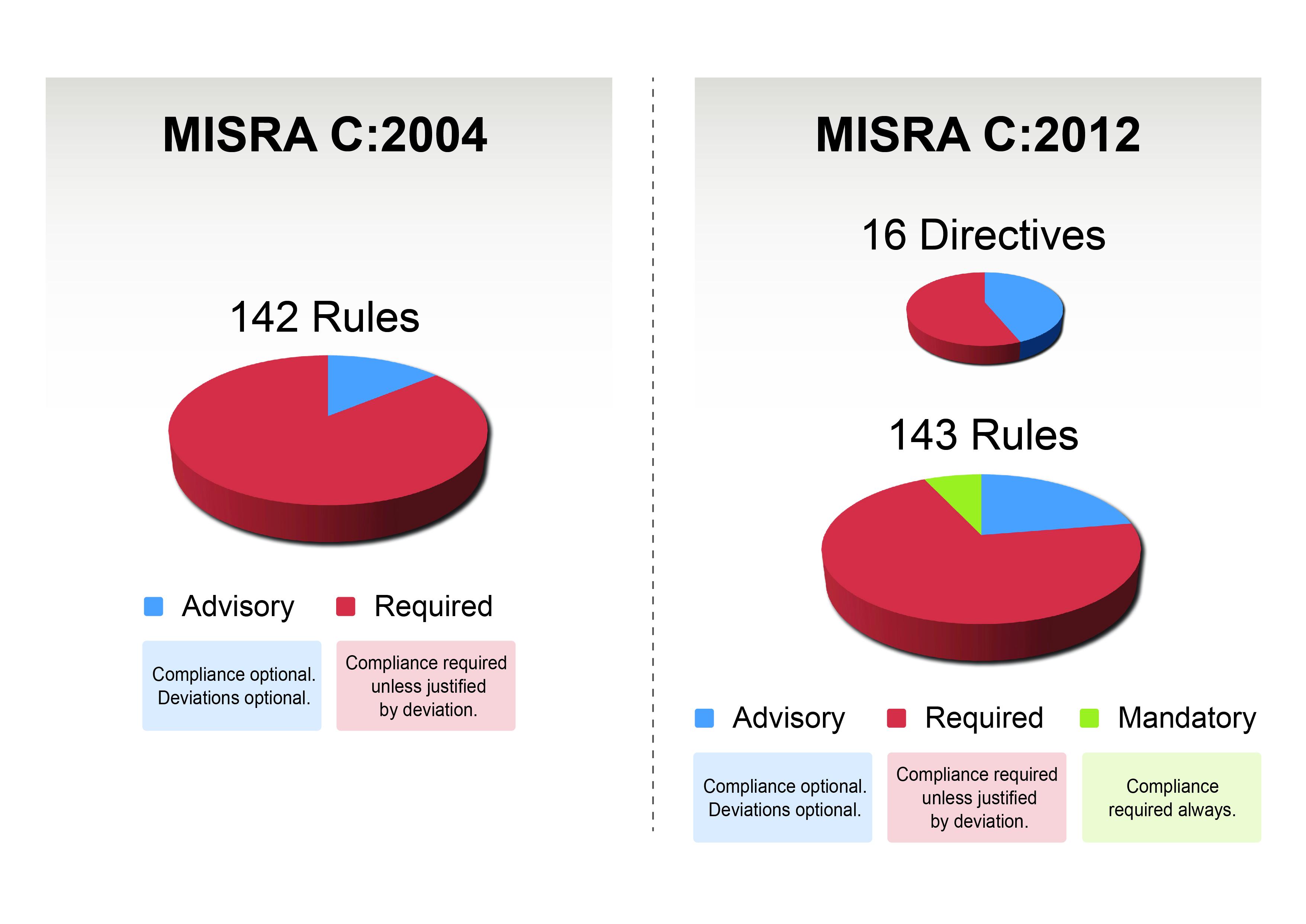 misra-c-chart